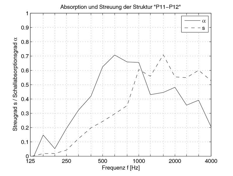 Absorbition und Streuung der Platten P11/P12.