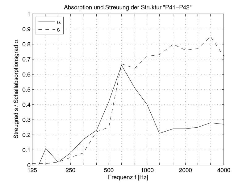 Absorbition und Streuung der Platten P41/P42.